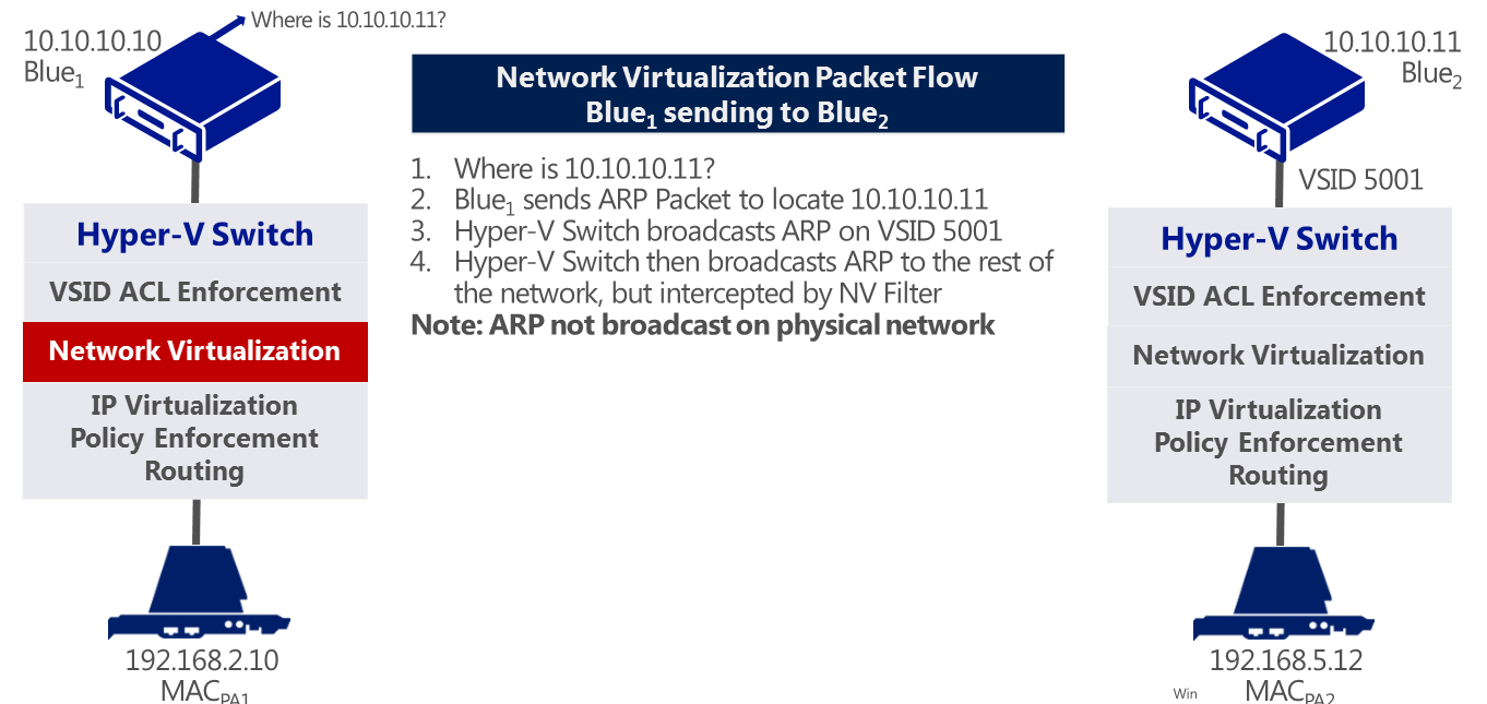 Figure 3: Blue1 sends the ARP Packet to locate 10.10.10.11. The ARP request is read by the virtual switch to determine if it needs to go out over the physical network.