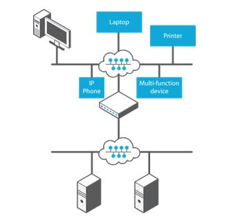 Load-sharing mode Figure 17: DHCP Server Failover in load-sharing mode.