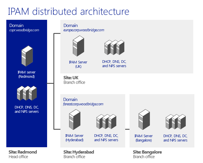 Highly scalable and customizable IPAM provides a comprehensive set of Windows PowerShell cmdlets to facilitate operations and to enable integration with various other systems in the network.
