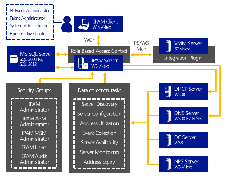 Figure 25: A centralized deployment of IPAM. IPAM monitoring IPAM periodically attempts to locate the domain controller, DNS, and DHCP servers on the network that are within the scope of discovery.