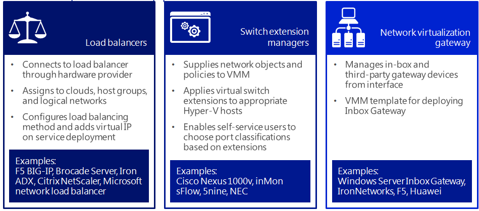 application or virtual machine to a particular NIC on the Hyper-V host. SCVMM 2012 R2 can manage all your Hyper-V, VMware, and Citrix.