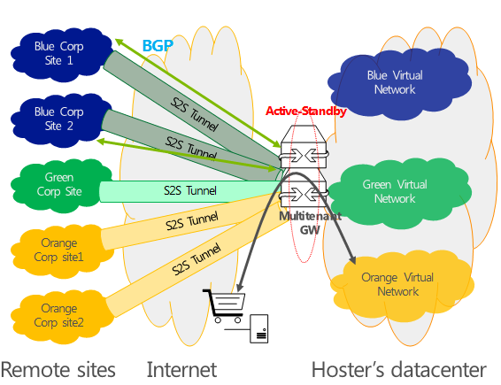 Hybrid networking in Windows Server 2012 In Windows Server 2012, the S2S VPN was part of RAS and each tenant required a separate VPN host in order to enforce isolation.