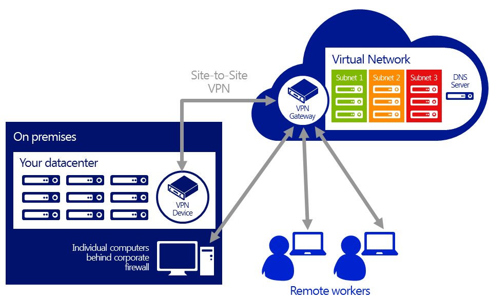 Connecting Private Clouds with Windows Azure and Hoster Virtual network in Windows Azure enables you to create private, isolated sections in Windows Azure that you can treat as an extension of your