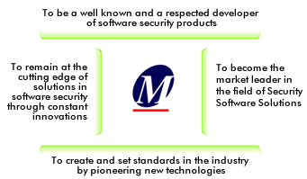 Introduction About MicroWorld MicroWorld is the developer of advanced Information Security solutions that provide comprehensive protection against evolving computer security threats.