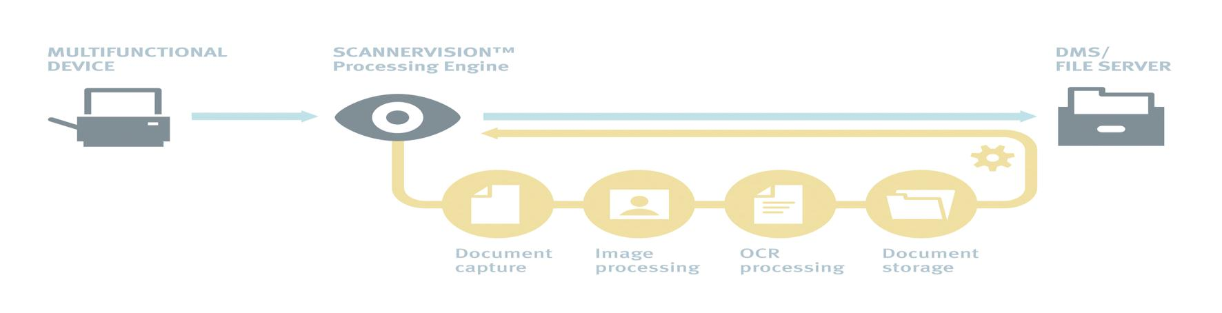 ScannerVision introduction Concept The technology and functionality in ScannerVision is utilised by organisations to facilitate policy-driven data capture and storage.