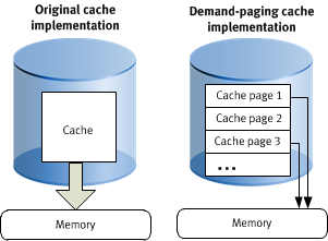 Tuning Performance Demand-paging cache Demand-paging cache is a method for managing Avamar file and hash caches.