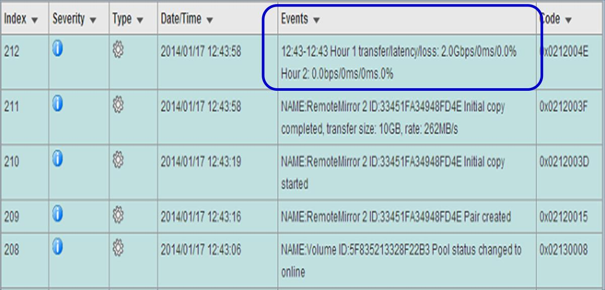 Detailed event messages Customers can easily find network statistics from detailed event messages. These include transmission, latency, and packet loss data after creating remote replication pairs.