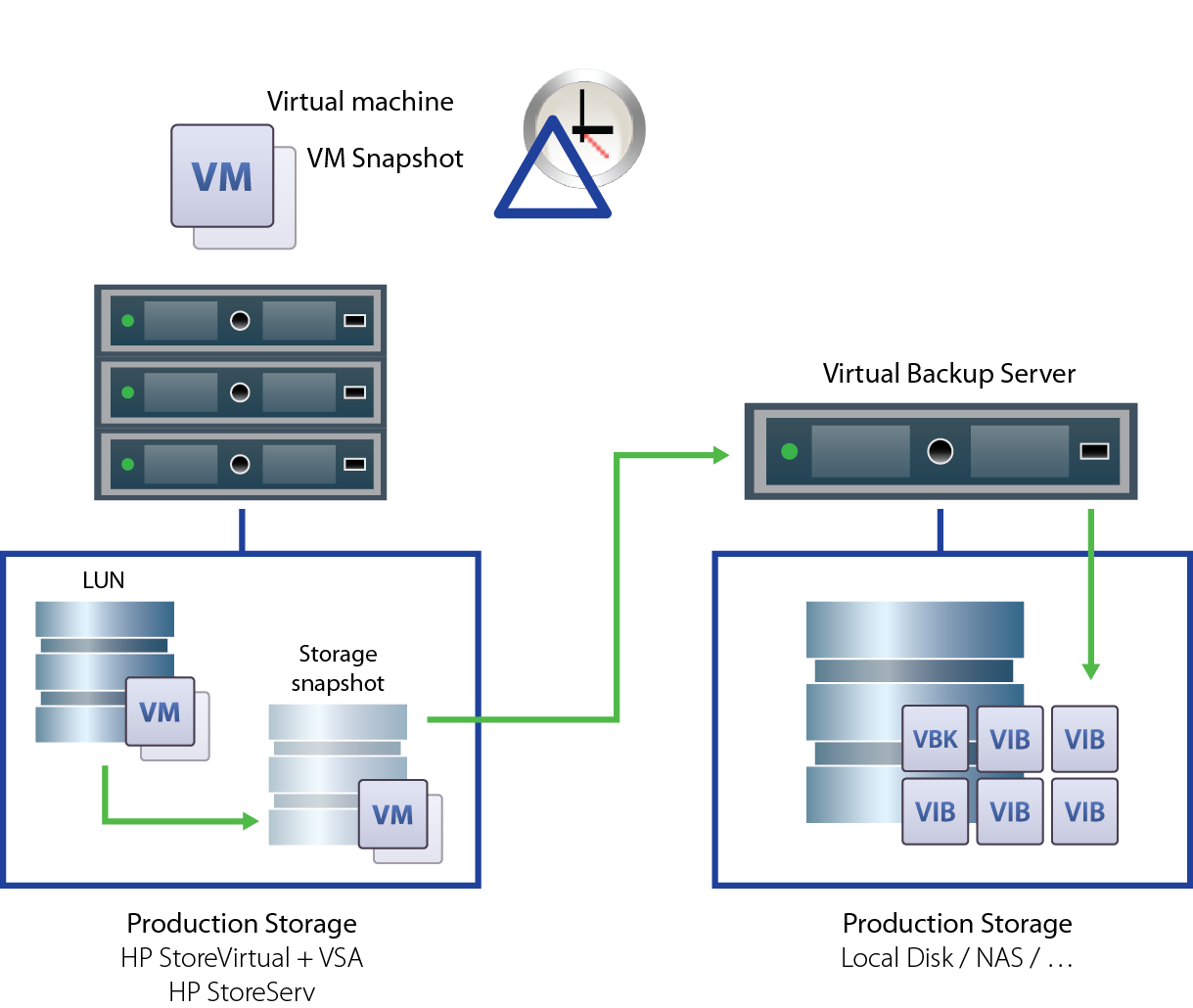 NOTE: HP 3PAR StoreServ storage systems require a Virtual Copy license to enable storage snapshot functionality.