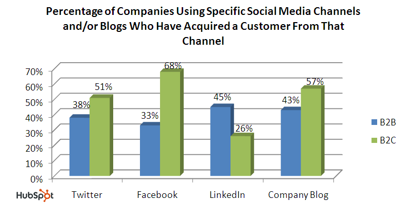 #1 Reason to Use Social Media: Lead Generation! DOES SOCIAL MEDIA WORK? Does Social Media Work?