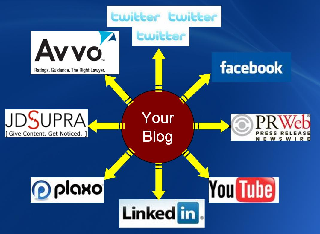 SOCIAL MEDIA BLUEPRINT Your