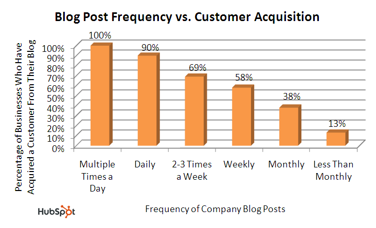 BLOG Lead Gen Depends on Blog Frequency 5X Per Week