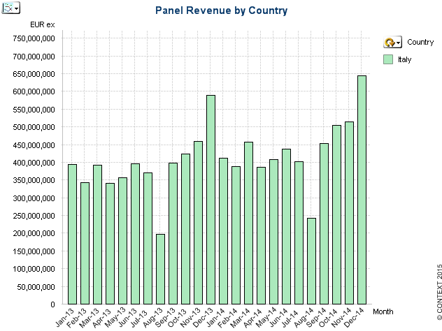 5,246 million Revenues through CONTEXT Italian Distribution Panel in 2014 4,664 Million in 2013 YoY Growth of 2.
