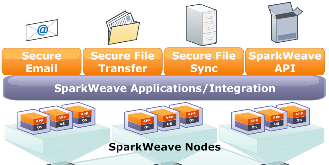 The SparkWeave Private Cloud & Secure Collaboration Suite The SparkWeave Private Cloud is a virtual platform hosted in the customer s data center.