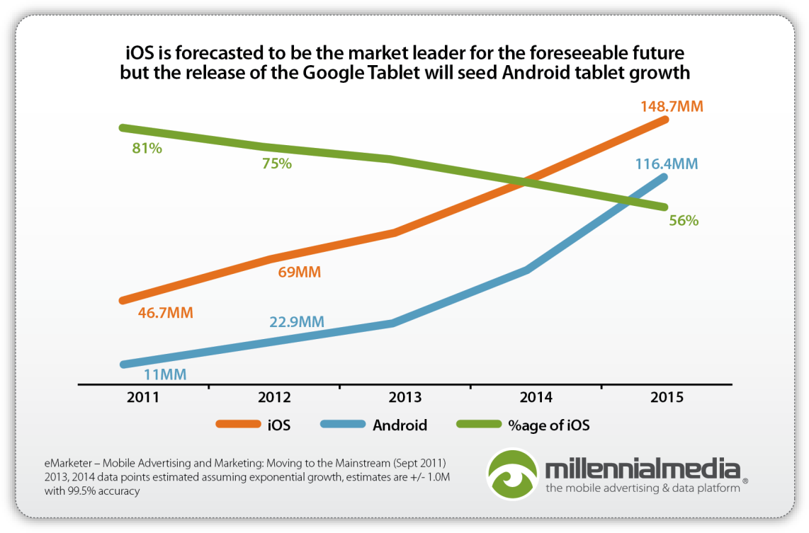 Advertising on Tablets: A Key Growth Opportunity Gavin Stirrat, Managing Director, EMEA, Millennial Media There are now over 40 different major OEMs producing tablet devices, however the market