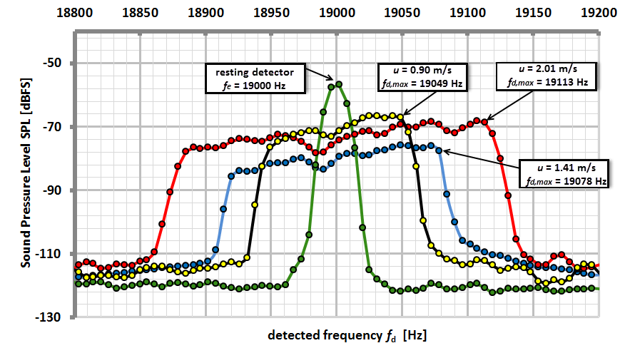 Figure 3. Measured frequency spectra of the sound source at rest (green line) and during rotation. Three different velocity moduli u were triggered.
