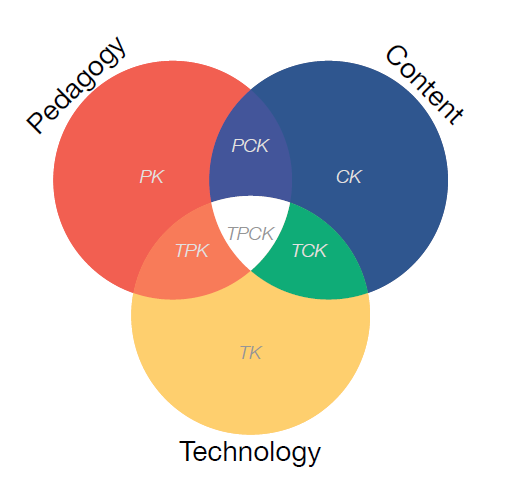 three elements is Technological Pedagogical Content Knowledge (TPACK). True technology integration is understanding and negotiating the relationships between these three components of knowledge.