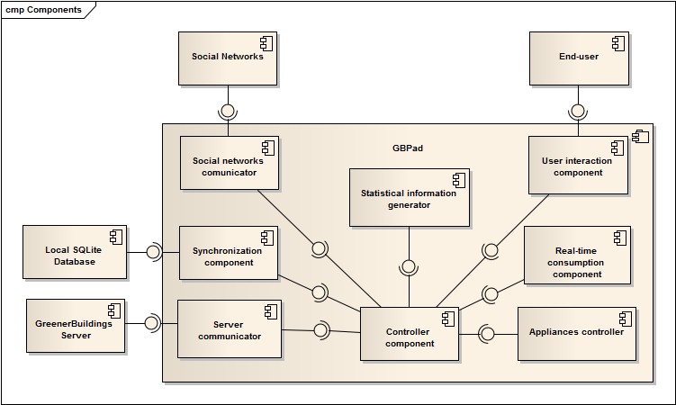CHAPTER 5. CONCEPTS AND DESIGN 33 5.7.1 Initial model In Figure 5.6 is shown the initial model of the system architecture of the application.