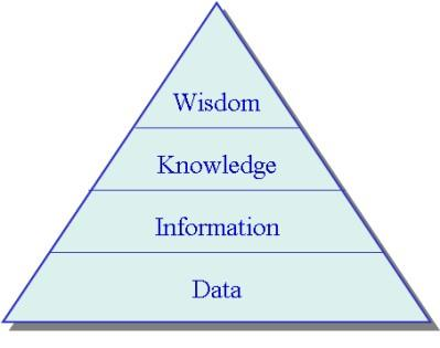 "Chapter II Theoretical Foundations of Customer Knowledge Management Someone else added another interesting sentence to this poem: ""Where is the information we have lost in data?"