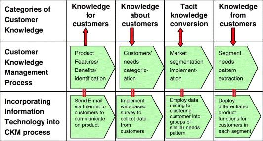 Chapter II Theoretical Foundations of Customer Knowledge Management Figure 19 Conceptual Framework of CKM by Smith & McKeen Source: Smith and McKeen (2005) Su et al.