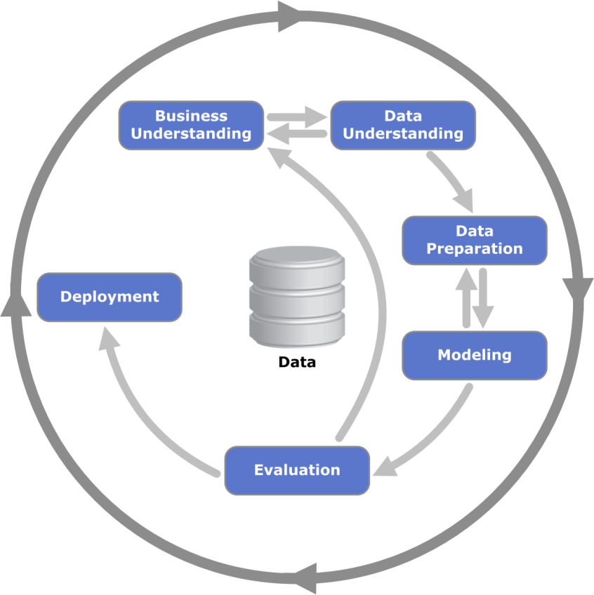Sneak preview: Data Science Process In this course, you will Learn how to approach business/research problems data-analytically. Be able to assess whether and how data can solve problems.