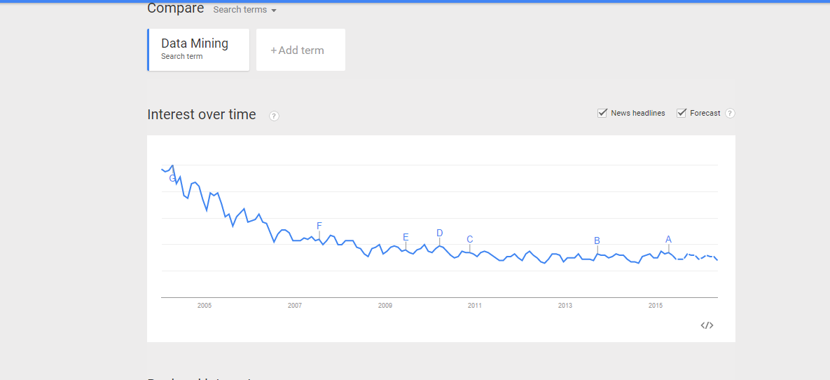 Google Trends for Data Mining UPRM 2015