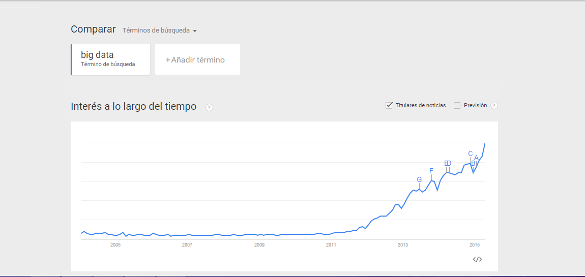 Google trends for Big data UPRM 2015