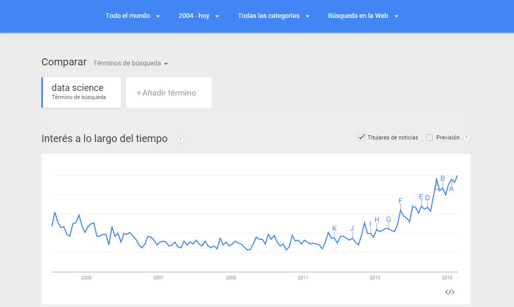 Data Science segun Google Trends UPRM 2015