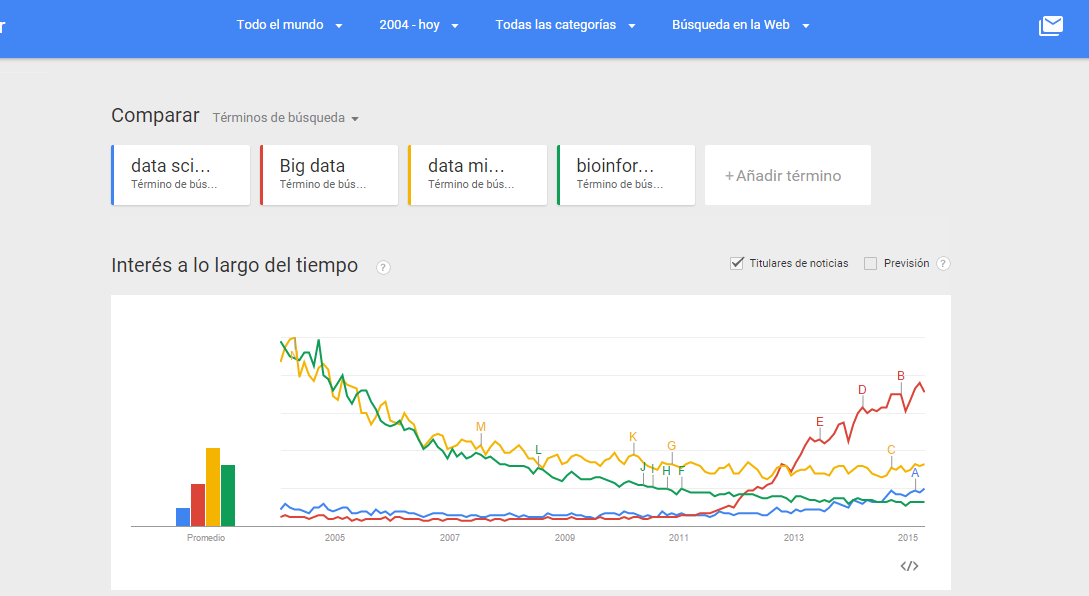 Comparacion de Data Mining, Big Data, Bioinformatica y Data Science segun Google