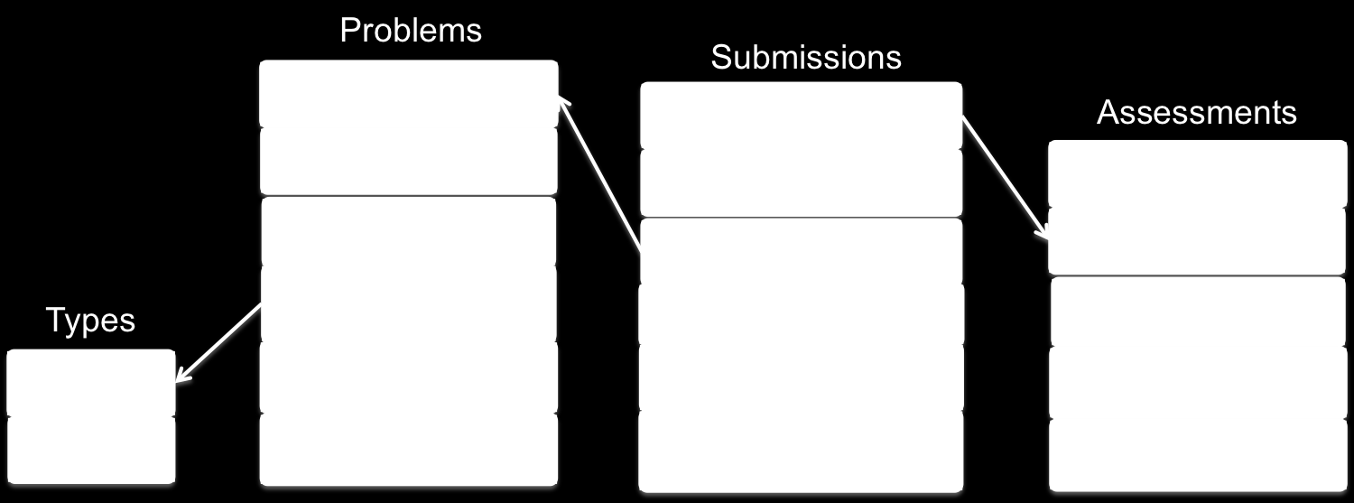 Fig. 2. Data schema for the observing mode A typical MOOC consists of assignments, exams, quizzes, exercises in between lectures, labs (for engineering and computer science).