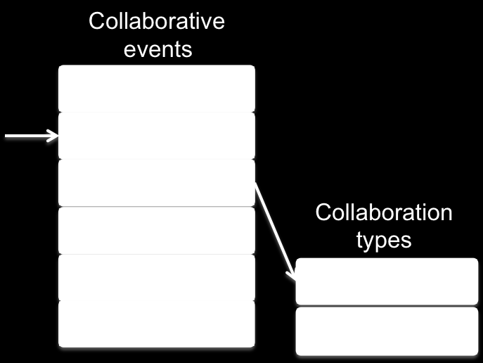 3.3 The Collaborating mode Student interact and collaborate among themselves throughout the course duration through forums and wiki.