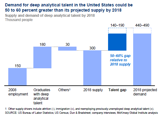 FIGURE 1: The Talent Gap for Big Data Analysts The Big Data MGI report also predicts differential gains as a result of the impact of big data and its use across different sectors.