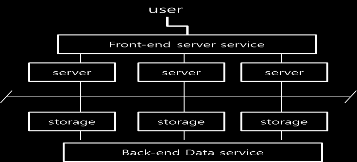 1118 Hyoung Woo Park et al. defined service in service architecture. Fig.4 and Fig.5 show the impact of the 2 nd paradigm shift on service provisioning. Fig. 4.