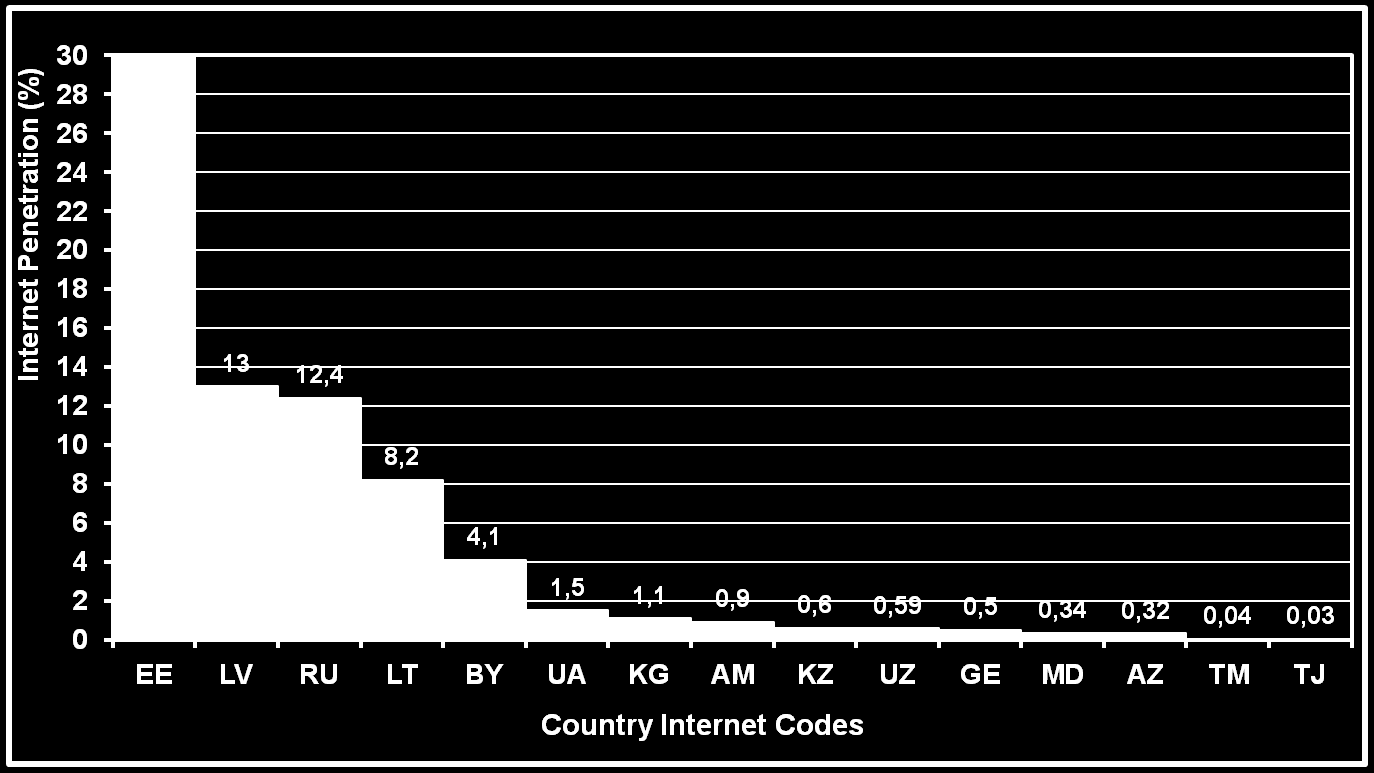 Internet Penetration Note: Internet stats for December 2001
