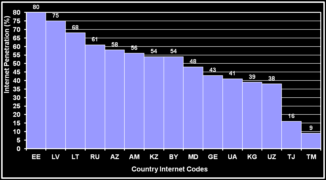 Foundations of the Web Note: Internet stats for January 2014