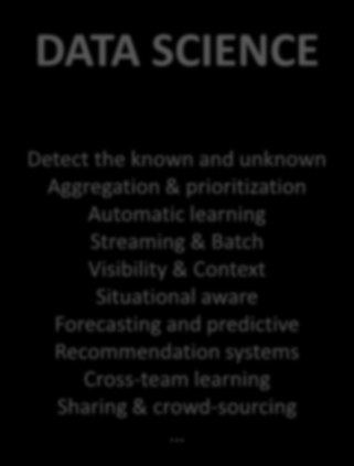 The Data is all There -> Reveal the Essence DATA SCIENCE All possible inputs Going beyond the known Automatic Actionable insights & recommendation Knowledge Sharing Intentions & decisions Comprehe