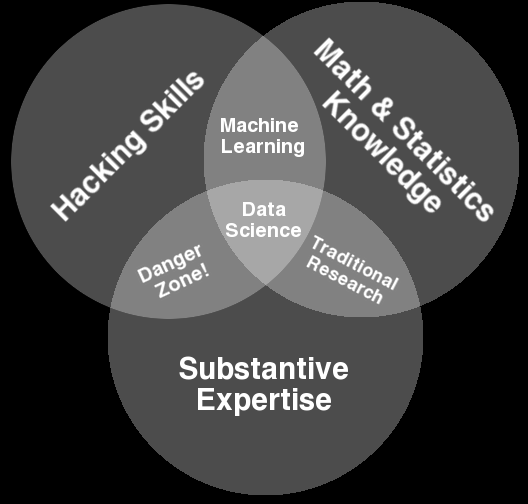 Data Science Venn Diagram by Drew Conway http://static.squarespace.