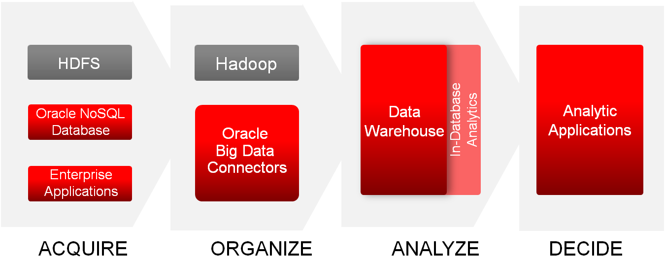 Oracle s Big Data Solutions