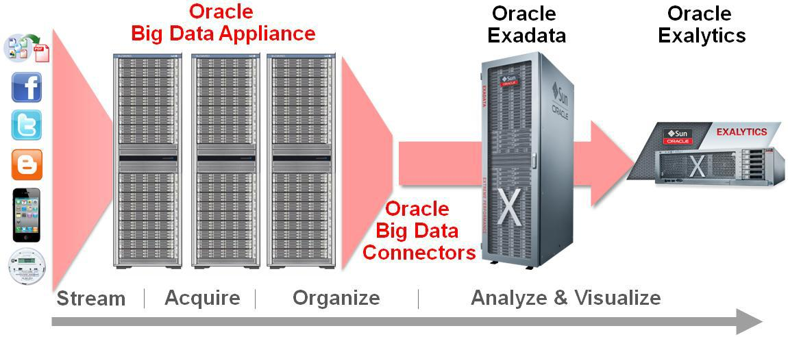 Oracle s Big Data Appliance and