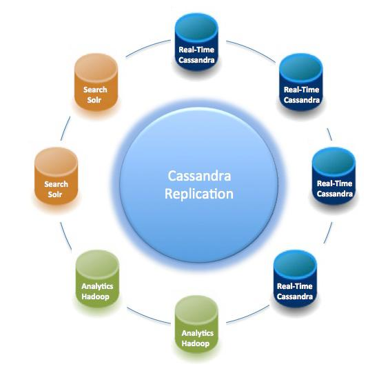 DataStax Cassandra Enterprise DataStax Enterprise real-time, analytic, and