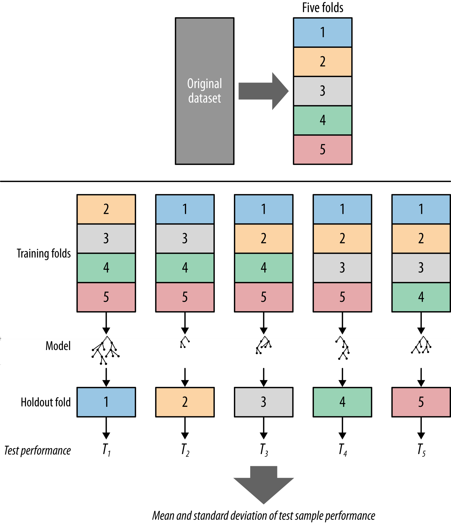 k 1 folds are combined to form the training data. So, in each iteration we have (k 1)/k of the data used for training and 1/k used for testing. Figure 5-9. An illustration of cross-validation.