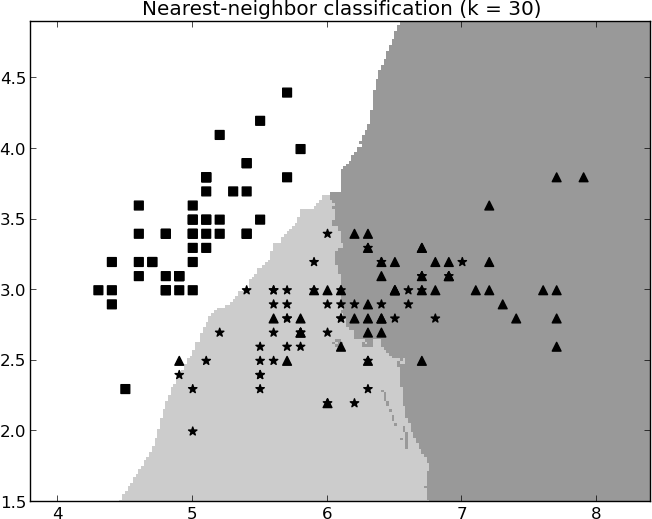 Figure 6-5. Classification boundaries created on a three-class problem created by 30- NN (averaging 30 nearest neighbors).