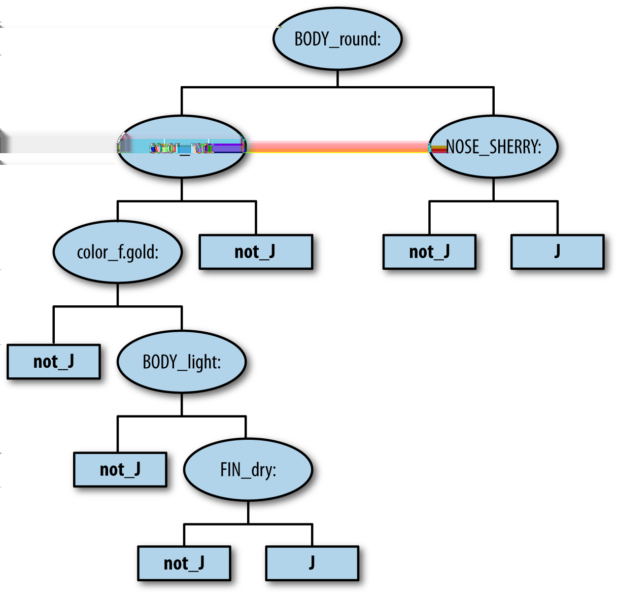 Figure 6-14. The decision tree learned from cluster J on the Scotches data.