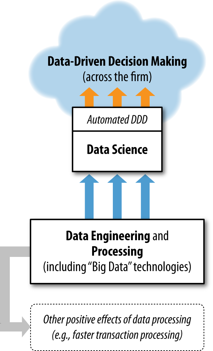 Figure 1-1. Data science in the context of various data-related processes in the organization. of data science as improving decision making, as this generally is of direct interest to business.