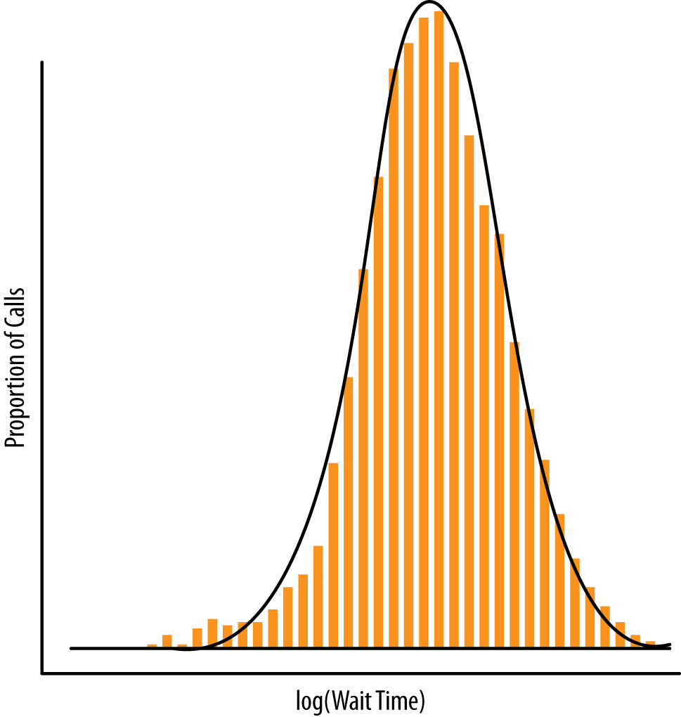 Figure 12-2. The distribution of wait times for callers into a bank s call center after a quick redefinition of the data.