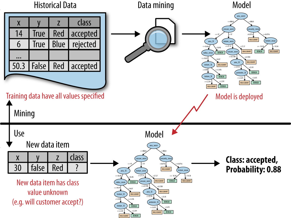 Figure 2-1. Data mining versus the use of data mining results. The upper half of the figure illustrates the mining of historical data to produce a model.