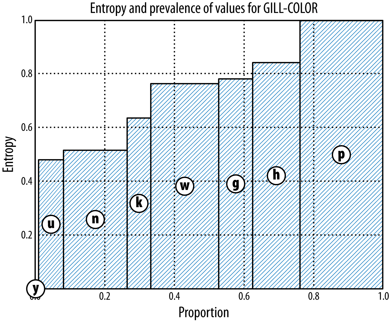 Figure 3-7. Entropy chart for the Mushroom dataset as split by GILL-COLOR.
