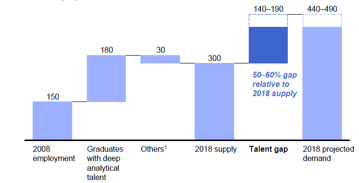 Data Scientist: New Profession and Opportunities McKinsey Institute on Big Data Jobs http://www.mckinsey.com/mgi/publications/big_data/index.