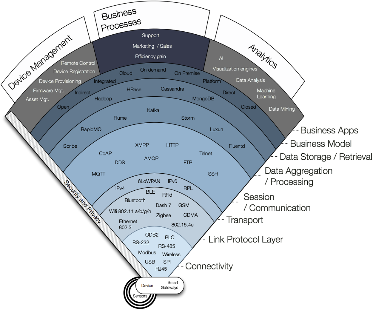3.2 IoT Strategic Research and Innovation Directions 19 Figure 3.8 IoT landscape [21] loop.