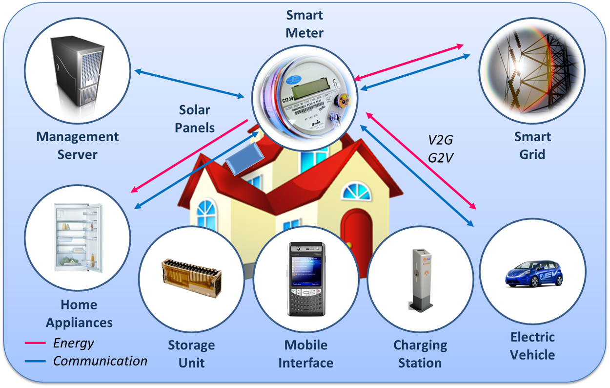 48 Internet of Things Strategic Research and Innovation Agenda Figure 3.