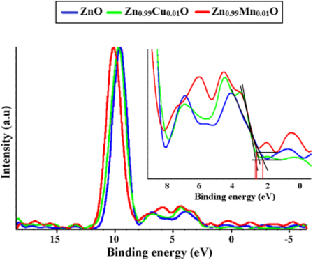 Kamarulzaman et al. Nanoscale Research Letters (2015) 10:346 Page 9 of 12 Fig. 14 The results of a UV-visible spectra and b Tauc plots for ZnO, Zn 0.99 Cu 0.01 O and Zn 0.99 Mn 0.